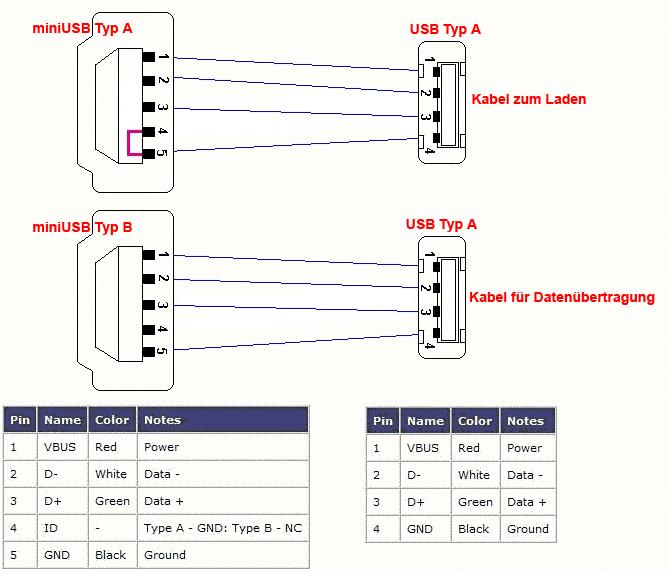 Erklärung zum USB-Kabel-Problem - Garmin mobile Navis (PNA ...