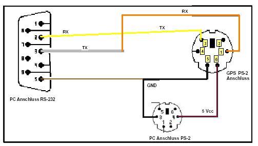 ps/2 auf seriell Belegung? - GPS-Empfänger - pocketnavigation.de Forum